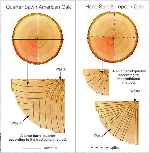 gekloofd hout schema