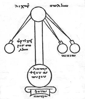Drie-armig distilleerapparaat van Maria uit Alexandrië ( schematisch)